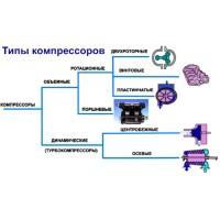 Классификация холодильных масел